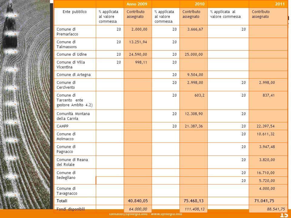 15 Anno 2009 2010 2011 Ente pubblico% applicata al valore commessa Contributo assegnato % applicata al valore commessa Contributo assegnato % applicat