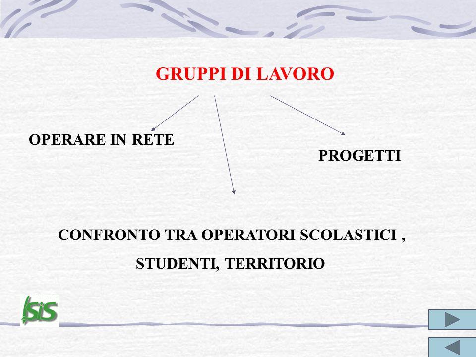 GRUPPI DI LAVORO OPERARE IN RETE CONFRONTO TRA OPERATORI SCOLASTICI, STUDENTI, TERRITORIO PROGETTI