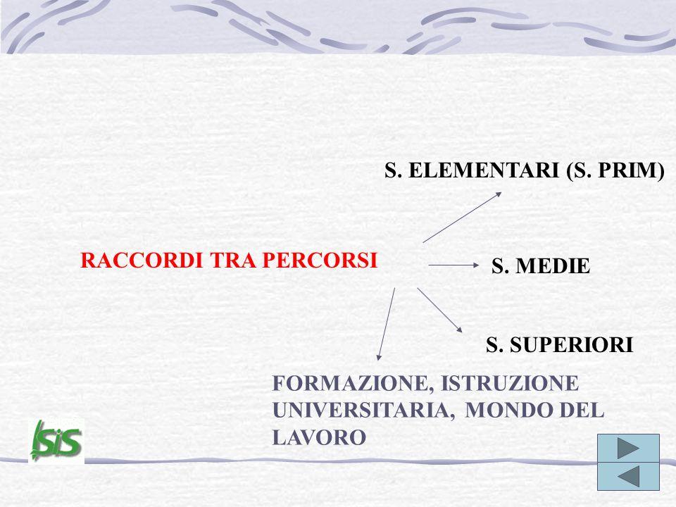 RACCORDI TRA PERCORSI S. ELEMENTARI (S. PRIM) S. MEDIE S. SUPERIORI FORMAZIONE, ISTRUZIONE UNIVERSITARIA, MONDO DEL LAVORO