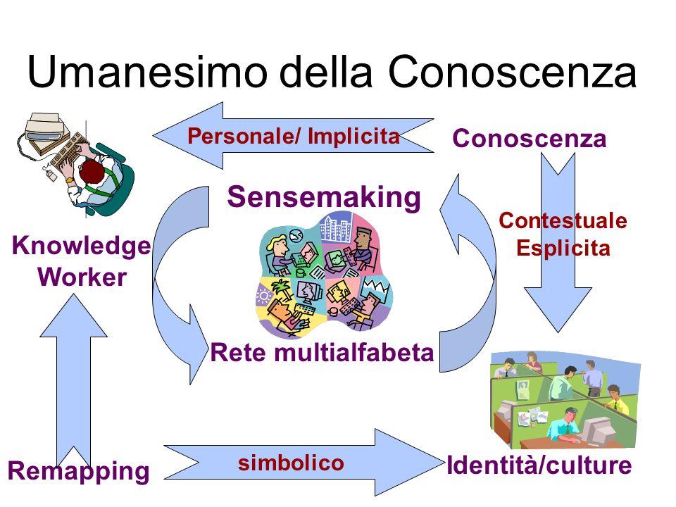 Umanesimo della Conoscenza Rete multialfabeta Identità/culture Knowledge Worker Remapping Conoscenza simbolico Contestuale Esplicita Personale/ Implicita Sensemaking
