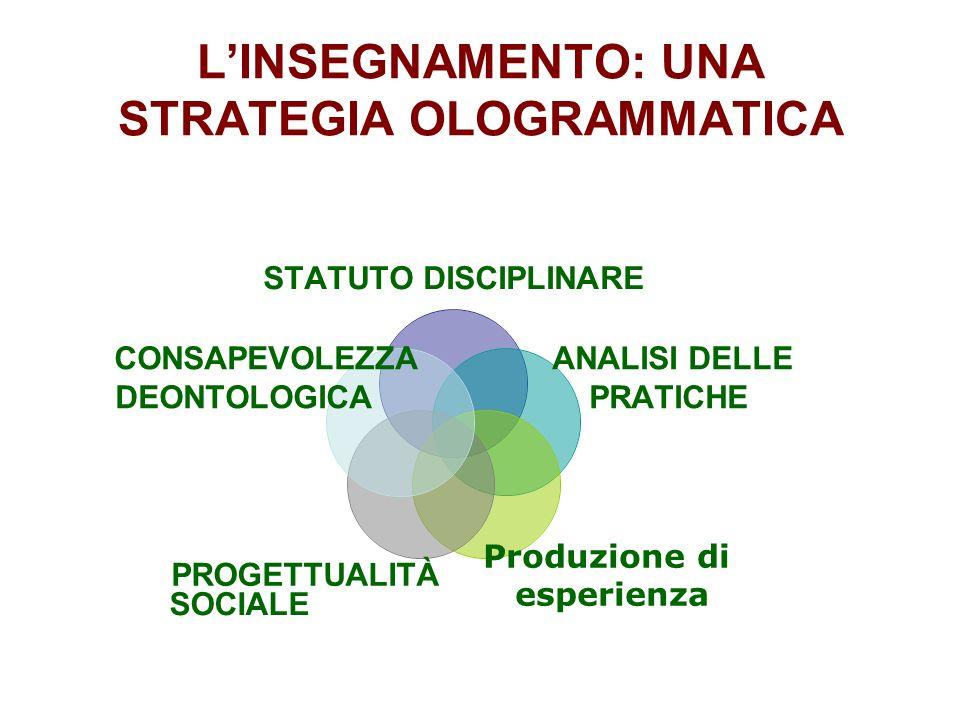 LINSEGNAMENTO: UNA STRATEGIA OLOGRAMMATICA STATUTO DISCIPLINARE ANALISI DELLE PRATICHE Produzione di esperienza PROGETTUALITÀ CONSAPEVOLEZZA DEONTOLOGICA SOCIALE