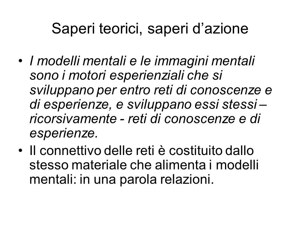 Saperi teorici, saperi dazione I modelli mentali e le immagini mentali sono i motori esperienziali che si sviluppano per entro reti di conoscenze e di