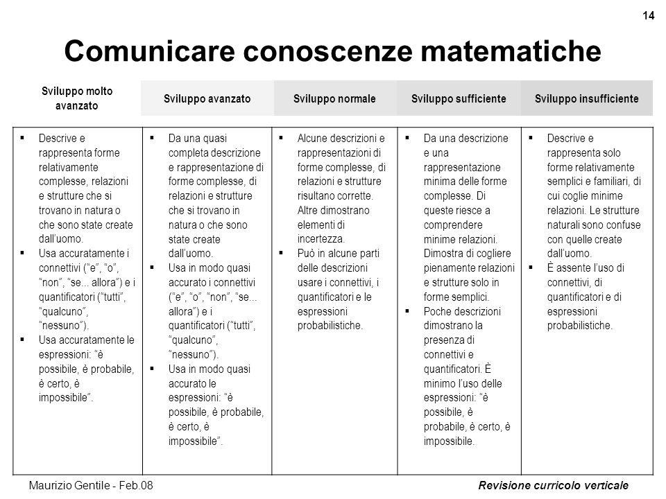 Revisione curricolo verticale 14 Maurizio Gentile - Feb.08 Comunicare conoscenze matematiche Sviluppo molto avanzato Sviluppo avanzatoSviluppo normale