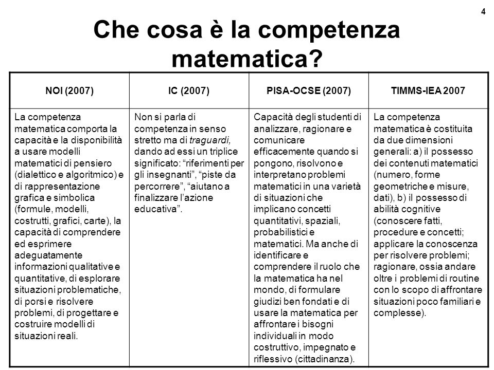 Revisione curricolo verticale 4 Maurizio Gentile - Feb.08 Che cosa è la competenza matematica? NOI (2007)IC (2007)PISA-OCSE (2007)TIMMS-IEA 2007 La co