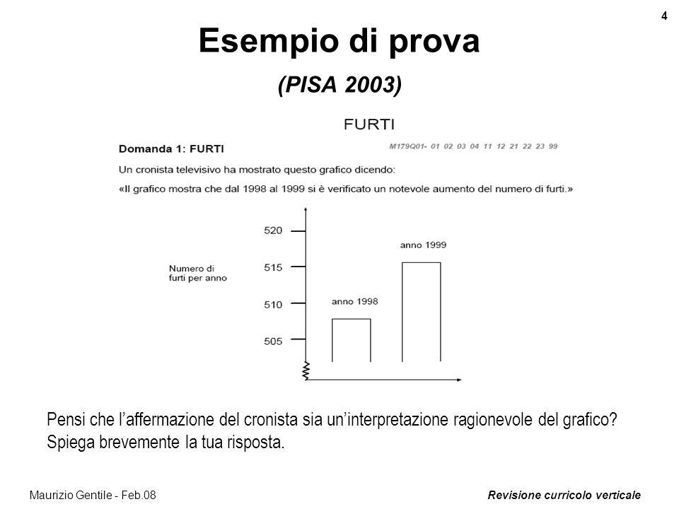 Revisione curricolo verticale 5 Maurizio Gentile - Feb.08 Esempio di prova (PISA 2003) Domanda 1 Quando sono le 19:00 a Sydney, che ora è a Berlino.