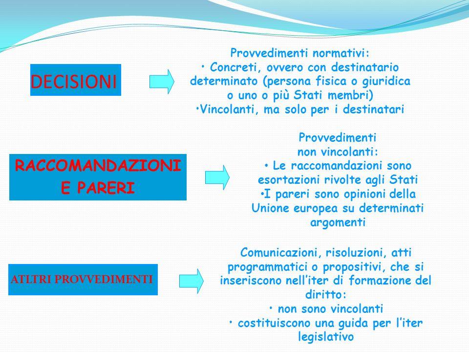 DECISIONI Provvedimenti normativi: Concreti, ovvero con destinatario determinato (persona fisica o giuridica o uno o più Stati membri) Vincolanti, ma