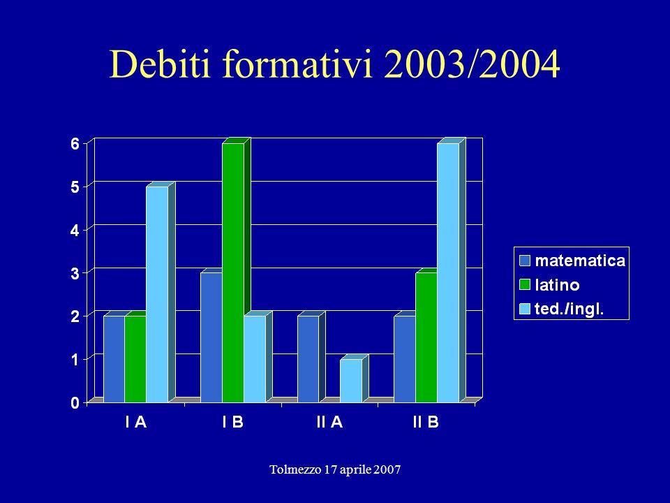 Tolmezzo 17 aprile 2007 Debiti formativi 2003/2004