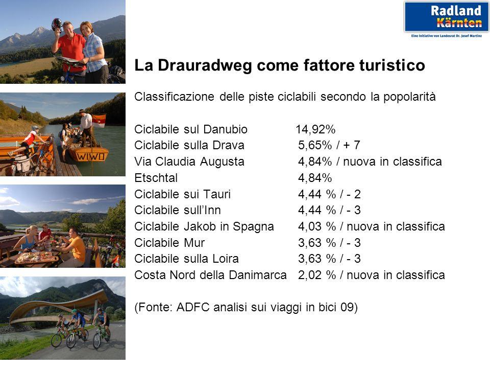 La Drauradweg come fattore turistico Classificazione delle piste ciclabili secondo la popolarità Ciclabile sul Danubio 14,92% Ciclabile sulla Drava 5,65% / + 7 Via Claudia Augusta 4,84% / nuova in classifica Etschtal 4,84% Ciclabile sui Tauri 4,44 % / - 2 Ciclabile sullInn 4,44 % / - 3 Ciclabile Jakob in Spagna 4,03 % / nuova in classifica Ciclabile Mur 3,63 % / - 3 Ciclabile sulla Loira 3,63 % / - 3 Costa Nord della Danimarca 2,02 % / nuova in classifica (Fonte: ADFC analisi sui viaggi in bici 09)