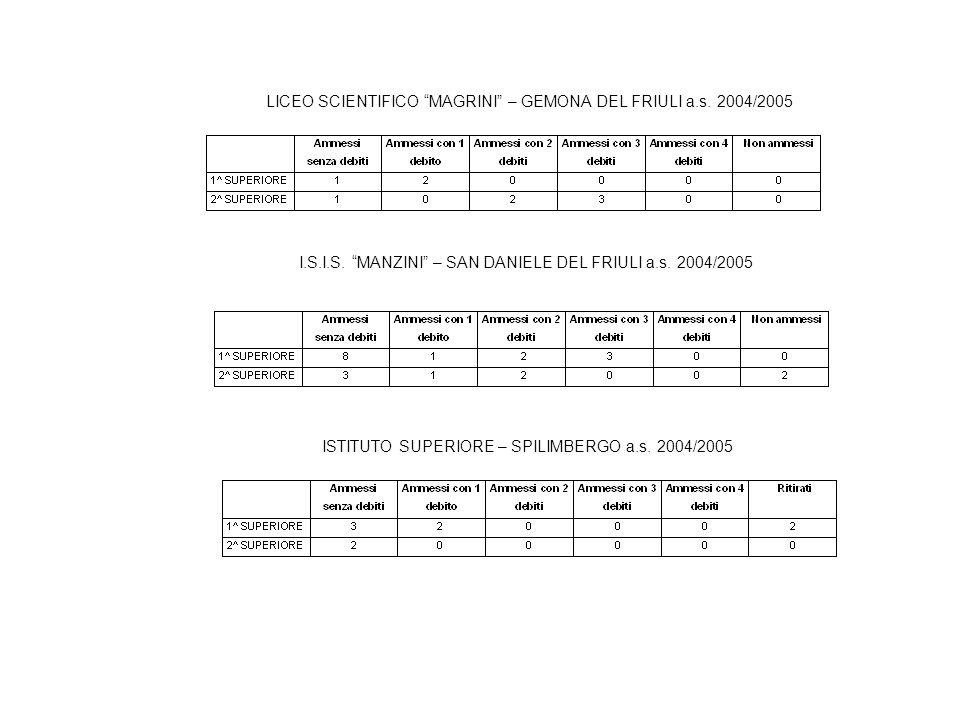 I.S.I.S. DARONCO – GEMONA DEL FRIULI a.s. 2004/2005 I.T.C.