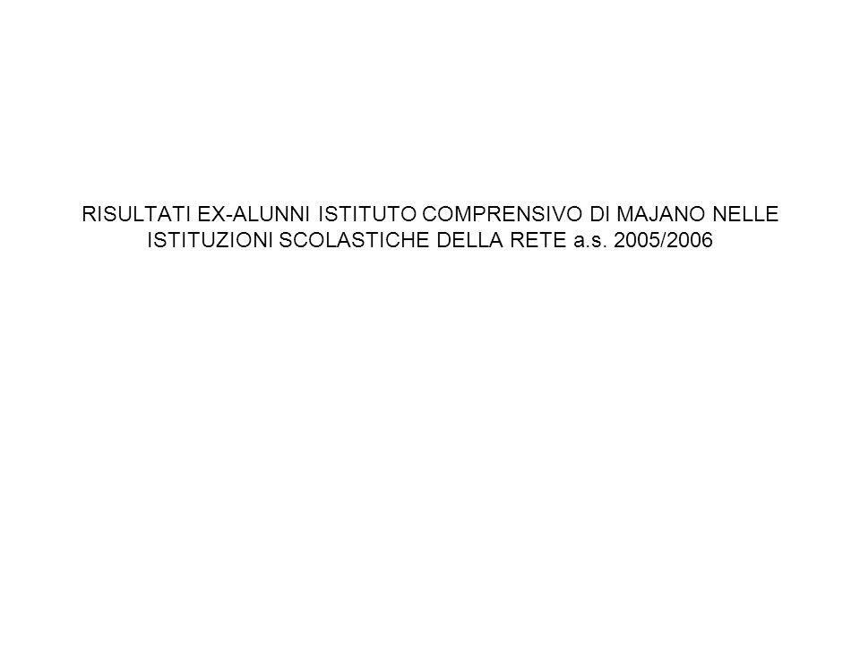 LICEO SCIENTIFICO MAGRINI – GEMONA DEL FRIULI a.s.