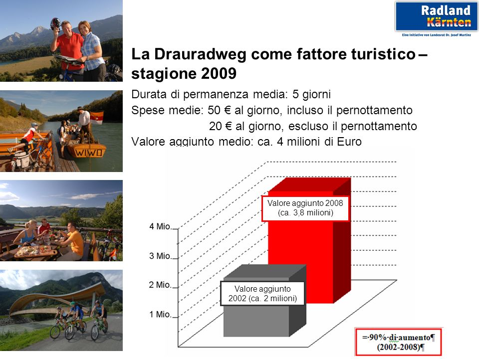 La Drauradweg come fattore turistico – stagione 2009 Durata di permanenza media: 5 giorni Spese medie: 50 al giorno, incluso il pernottamento 20 al giorno, escluso il pernottamento Valore aggiunto medio: ca.