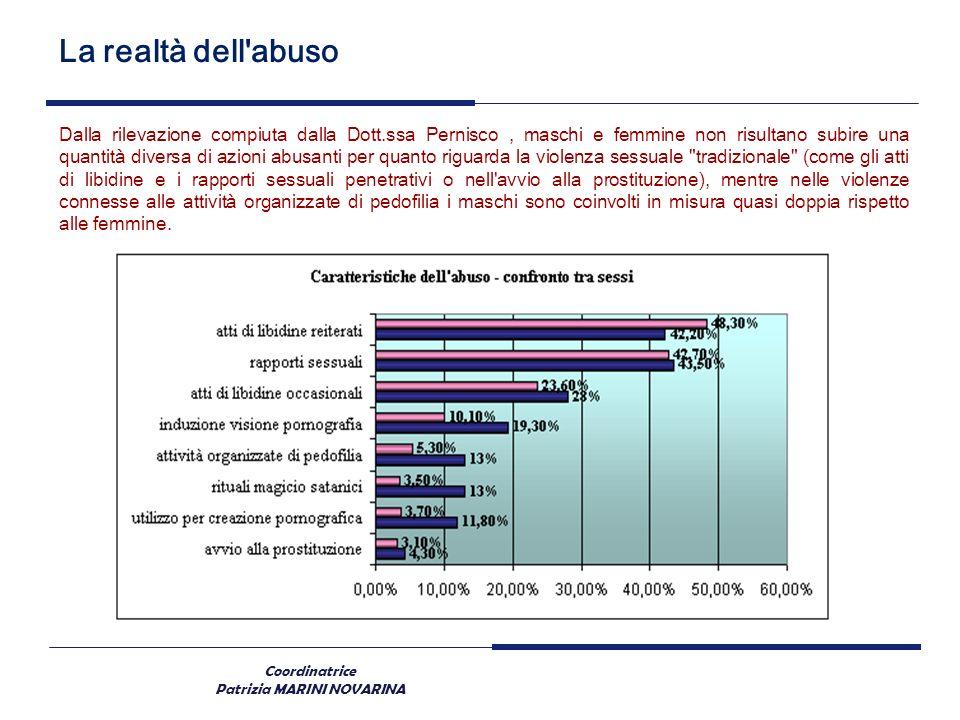 Coordinatrice Patrizia MARINI NOVARINA La realtà dell'abuso Dalla rilevazione compiuta dalla Dott.ssa Pernisco, maschi e femmine non risultano subire
