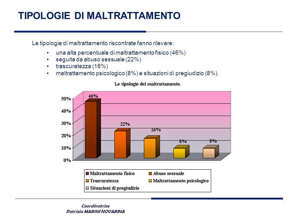 Coordinatrice Patrizia MARINI NOVARINA TIPOLOGIE DI MALTRATTAMENTO Le tipologie di maltrattamento riscontrate fanno rilevare: una alta percentuale di