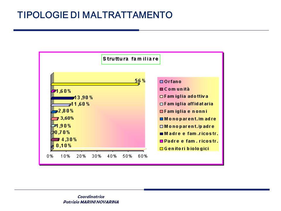 Coordinatrice Patrizia MARINI NOVARINA TIPOLOGIE DI MALTRATTAMENTO