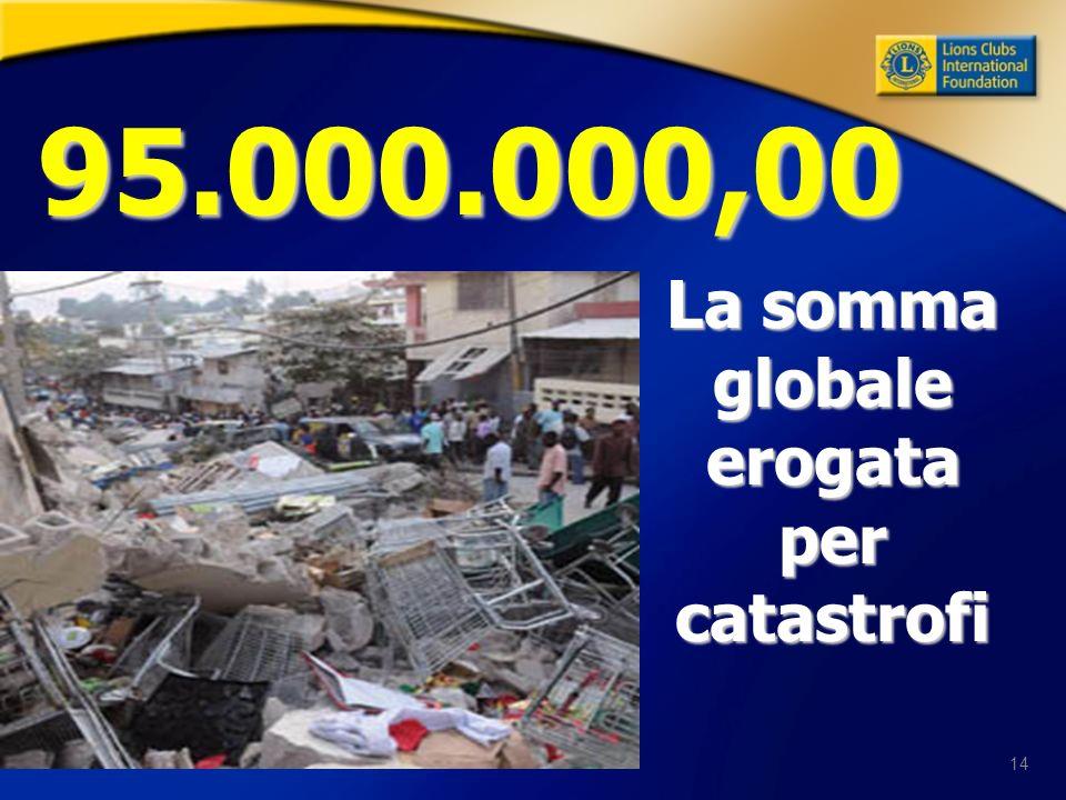 14 95.000.000,00 La somma globale erogata per catastrofi La somma globale erogata per catastrofi