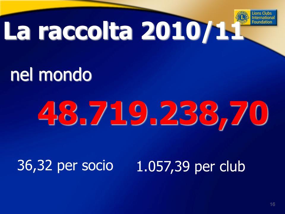 16 La raccolta 2010/11 48.719.238,70 48.719.238,70 nel mondo 36,32 per socio 1.057,39 per club