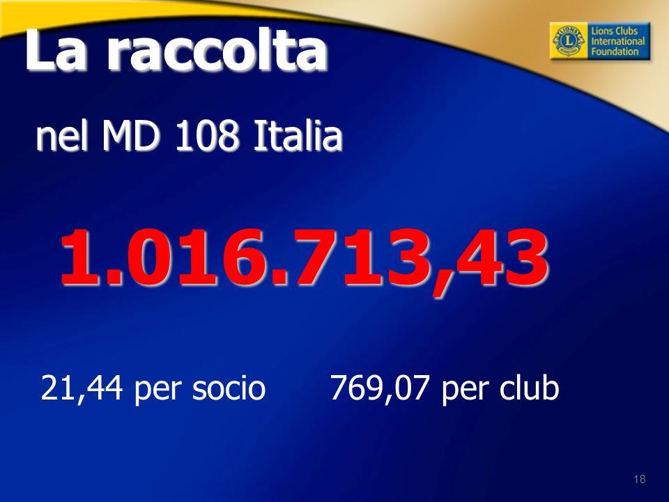 18 La raccolta La raccolta nel MD 108 Italia 1.016.713,43 1.016.713,43 21,44 per socio 769,07 per club