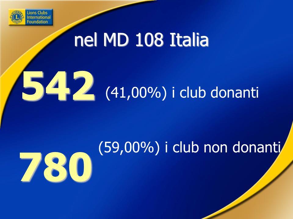 (41,00%) i club donanti 542 (59,00%) i club non donanti 780 780 nel MD 108 Italia
