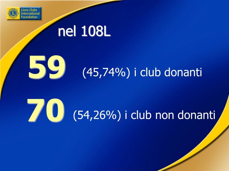 (45,74%) i club donanti 59 (54,26%) i club non donanti 70 70 nel 108L