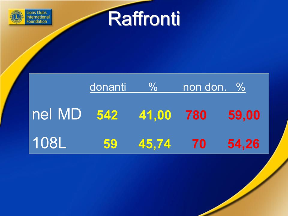 Raffronti donanti % non don. % nel MD 542 41,00 780 59,00 108L 59 45,74 70 54,26