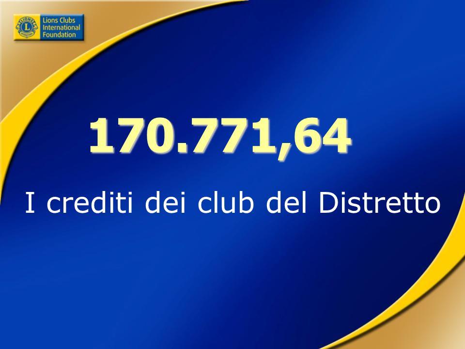 170.771,64 I crediti dei club del Distretto