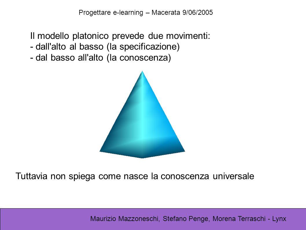 Progettare e-learning – Macerata 9/06/2005 Maurizio Mazzoneschi, Stefano Penge, Morena Terraschi - Lynx Il modello platonico prevede due movimenti: - dall alto al basso (la specificazione) - dal basso all alto (la conoscenza) Tuttavia non spiega come nasce la conoscenza universale