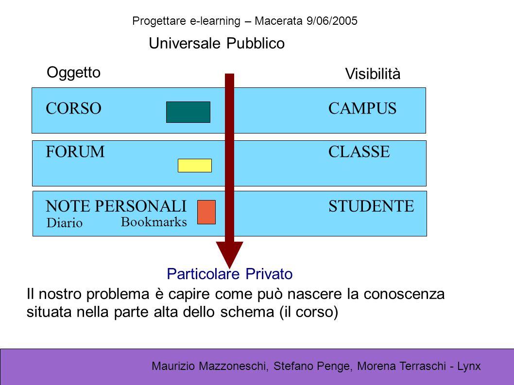 Progettare e-learning – Macerata 9/06/2005 Maurizio Mazzoneschi, Stefano Penge, Morena Terraschi - Lynx CORSO FORUM NOTE PERSONALI Diario Bookmarks CA