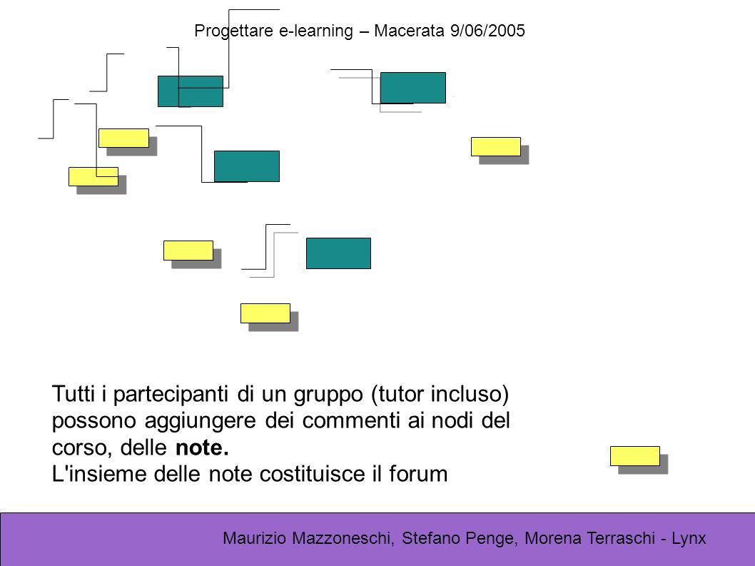 Progettare e-learning – Macerata 9/06/2005 Maurizio Mazzoneschi, Stefano Penge, Morena Terraschi - Lynx Tutti i partecipanti di un gruppo (tutor inclu
