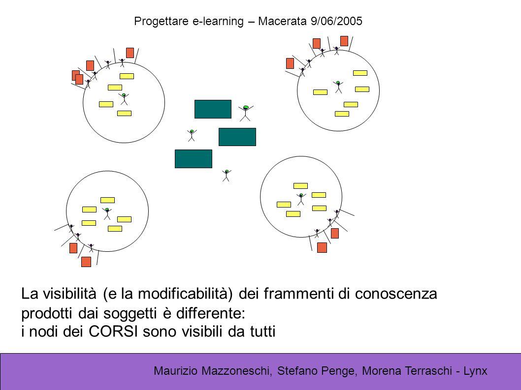 Progettare e-learning – Macerata 9/06/2005 Maurizio Mazzoneschi, Stefano Penge, Morena Terraschi - Lynx La visibilità (e la modificabilità) dei frammenti di conoscenza prodotti dai soggetti è differente: i nodi dei CORSI sono visibili da tutti