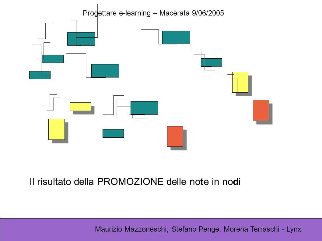 Progettare e-learning – Macerata 9/06/2005 Maurizio Mazzoneschi, Stefano Penge, Morena Terraschi - Lynx Il risultato della PROMOZIONE delle note in nodi