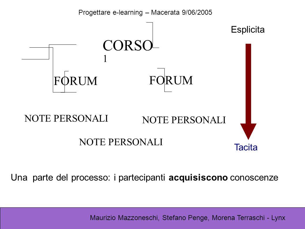 Progettare e-learning – Macerata 9/06/2005 Maurizio Mazzoneschi, Stefano Penge, Morena Terraschi - Lynx CORSO 1 FORUM NOTE PERSONALI FORUM NOTE PERSON