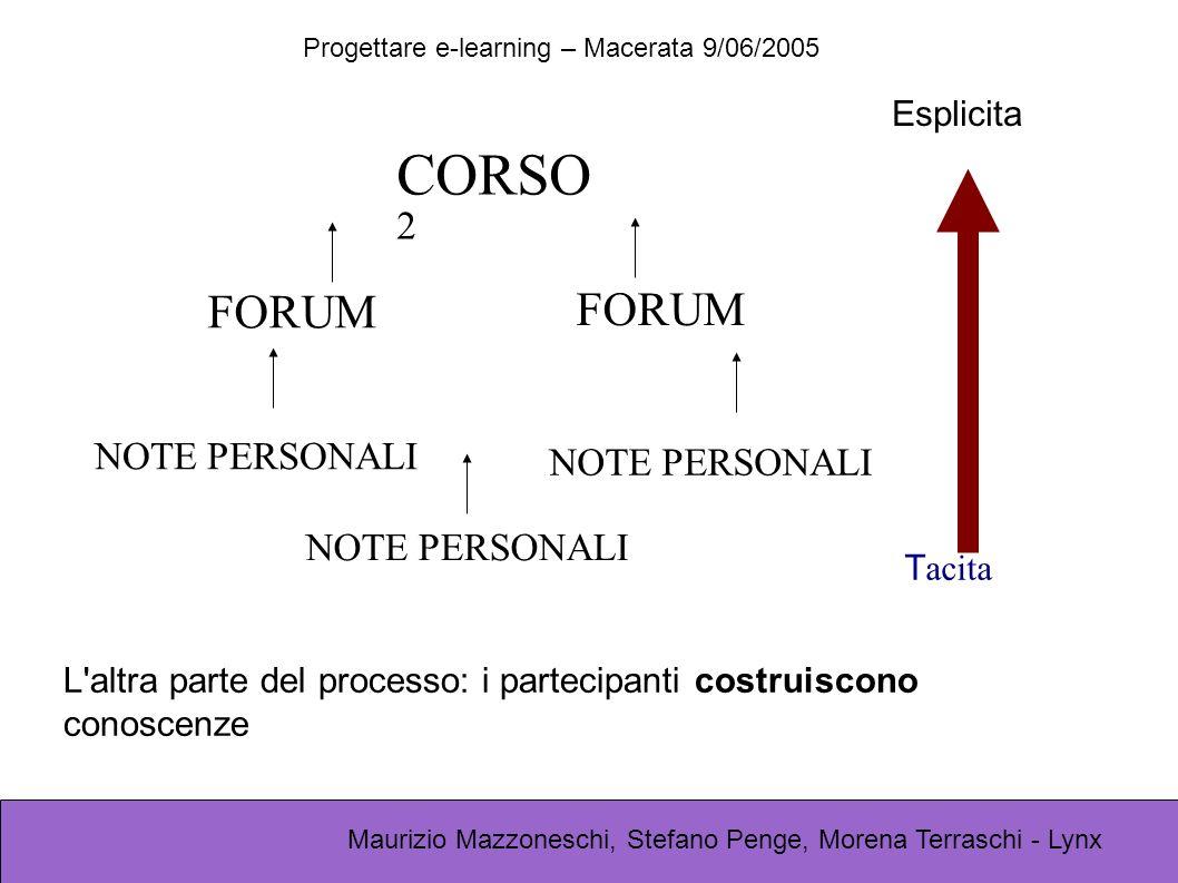 Progettare e-learning – Macerata 9/06/2005 Maurizio Mazzoneschi, Stefano Penge, Morena Terraschi - Lynx CORSO 2 FORUM NOTE PERSONALI FORUM NOTE PERSONALI Esplicita T acita L altra parte del processo: i partecipanti costruiscono conoscenze