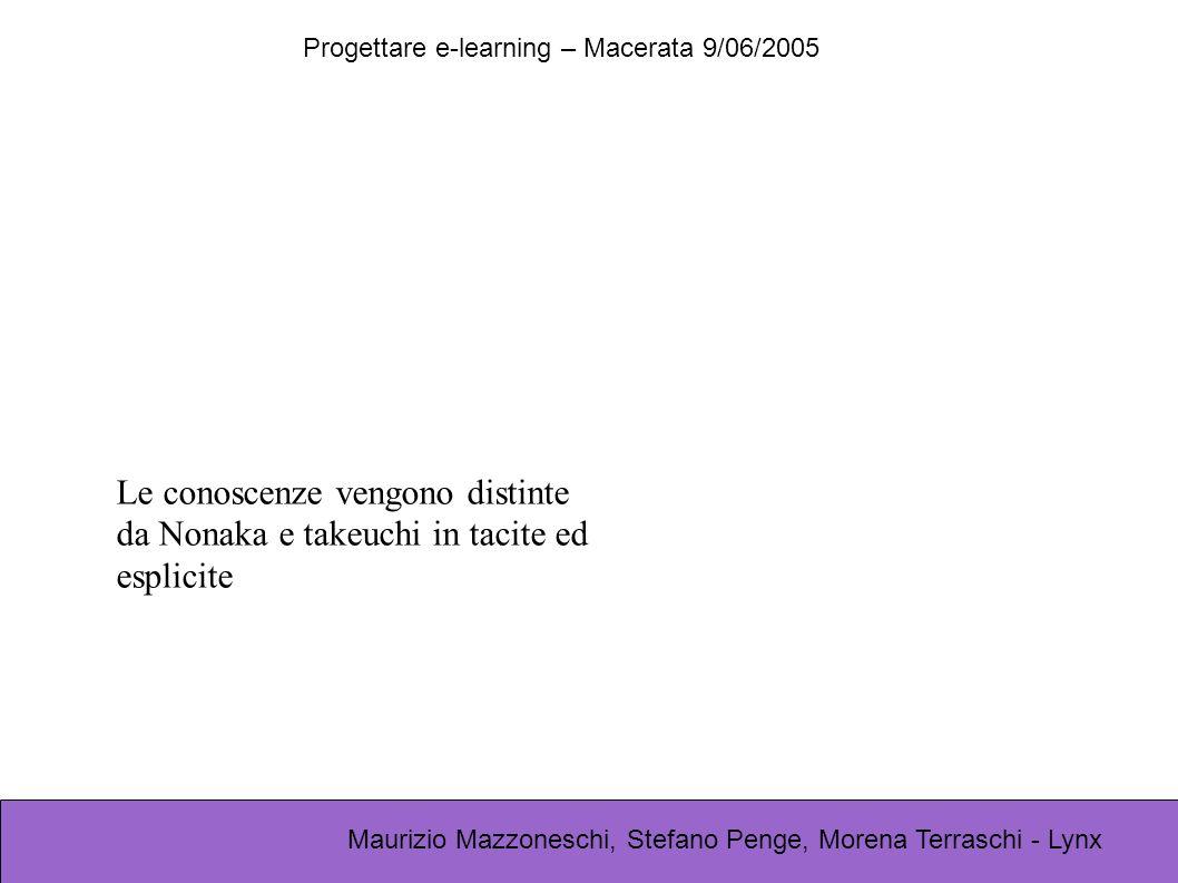 Progettare e-learning – Macerata 9/06/2005 Maurizio Mazzoneschi, Stefano Penge, Morena Terraschi - Lynx Le conoscenze vengono distinte da Nonaka e takeuchi in tacite ed esplicite