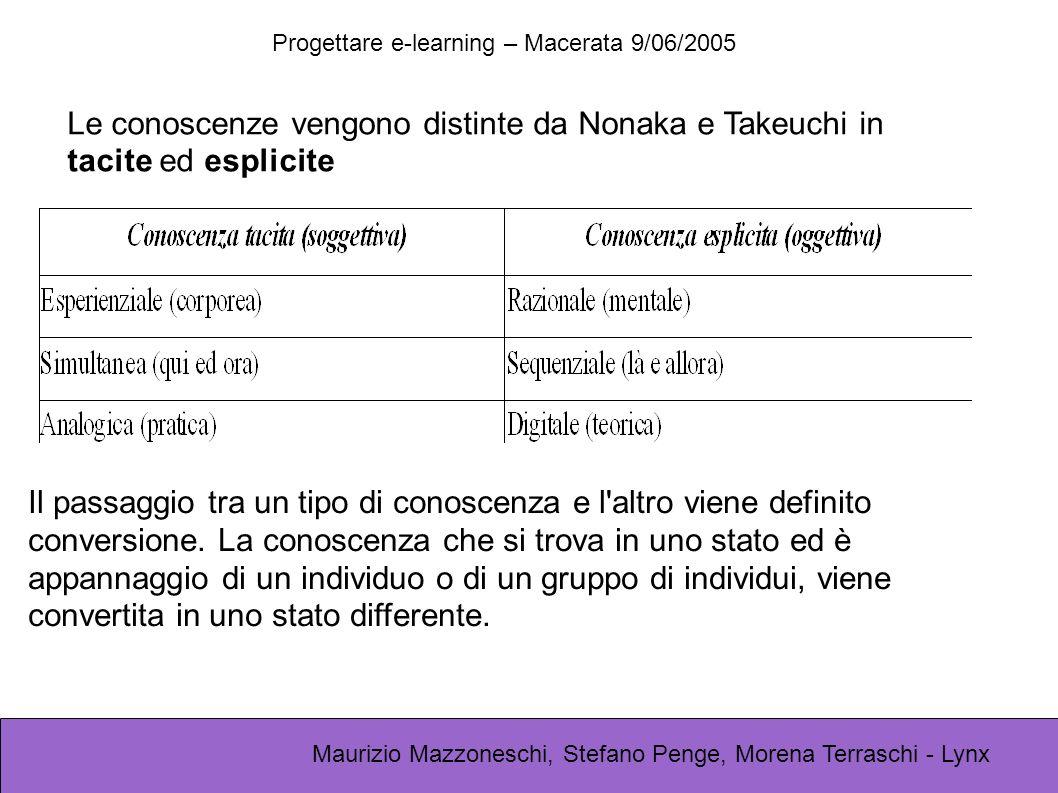 Progettare e-learning – Macerata 9/06/2005 Maurizio Mazzoneschi, Stefano Penge, Morena Terraschi - Lynx Il passaggio tra un tipo di conoscenza e l'alt