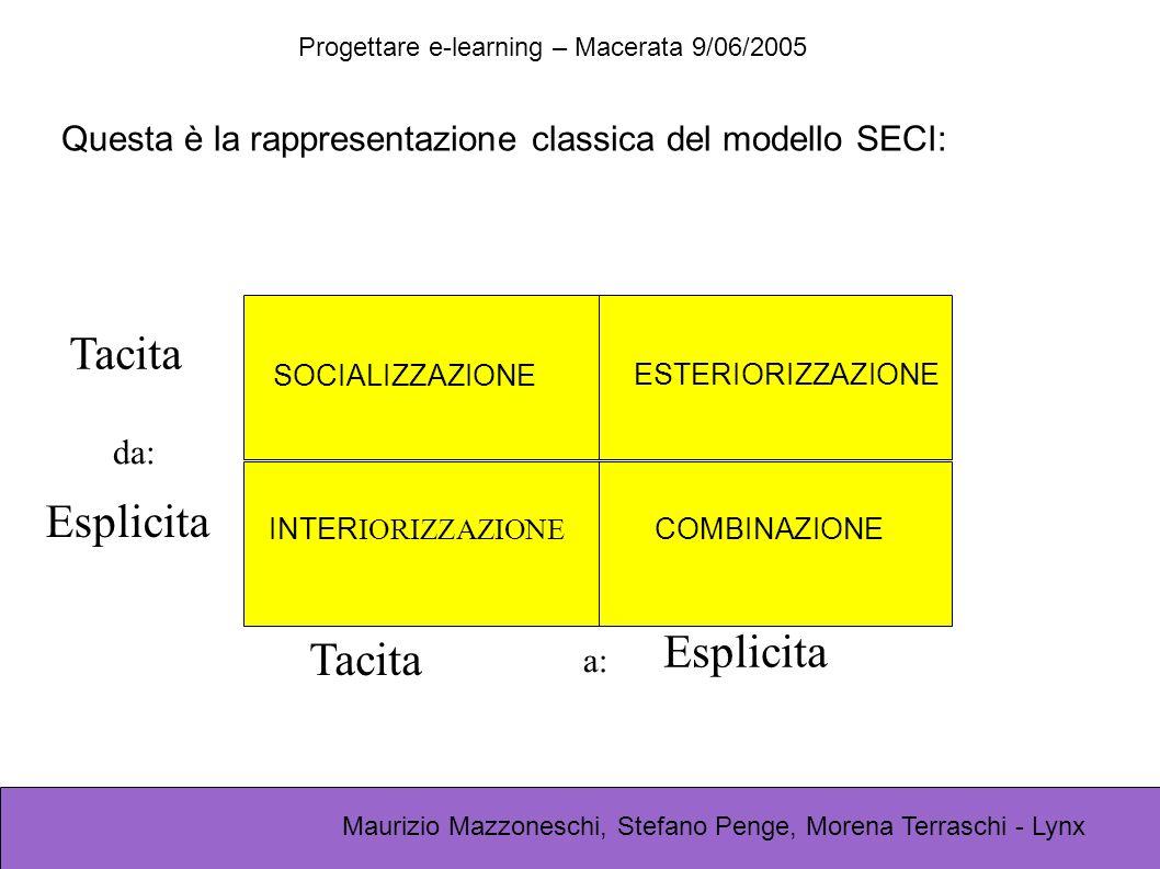 Progettare e-learning – Macerata 9/06/2005 Maurizio Mazzoneschi, Stefano Penge, Morena Terraschi - Lynx SOCIALIZZAZIONE INTER IORIZZAZIONE COMBINAZIONE ESTERIORIZZAZIONE Tacita Esplicita da: a: Questa è la rappresentazione classica del modello SECI:
