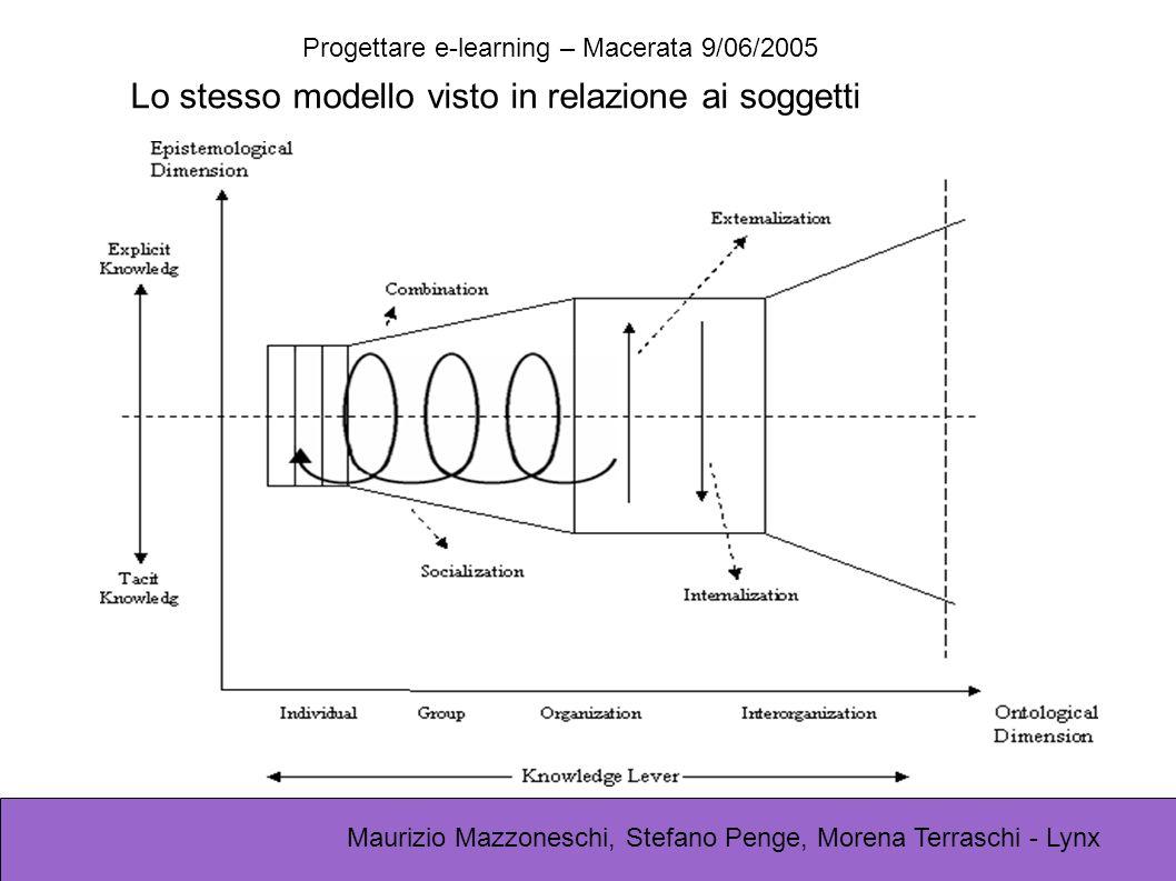 Progettare e-learning – Macerata 9/06/2005 Maurizio Mazzoneschi, Stefano Penge, Morena Terraschi - Lynx TacitaEsplicita TacitaEsplicita La conversione T->E è la formazione (la creazione di un corso ?) La conversione E->T è l apprendimento Nella versione classica di questo schema, l apprendimento consiste nella interiorizzazione della conoscenza esterna I soggetti e i contesti di queste conversioni sono differenti: - SOGGETTI: autori / studenti - CONTESTI: studio / aula