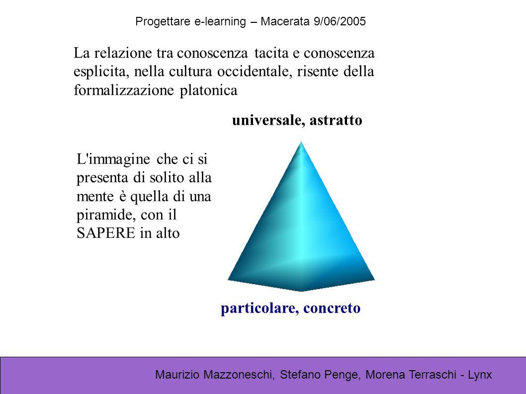 Progettare e-learning – Macerata 9/06/2005 Maurizio Mazzoneschi, Stefano Penge, Morena Terraschi - Lynx La relazione tra conoscenza tacita e conoscenz