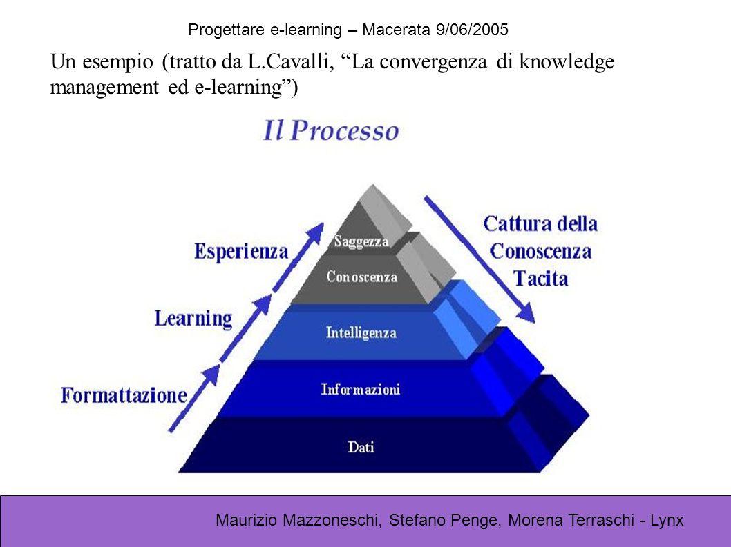 Progettare e-learning – Macerata 9/06/2005 Maurizio Mazzoneschi, Stefano Penge, Morena Terraschi - Lynx Un esempio (tratto da L.Cavalli, La convergenza di knowledge management ed e-learning)