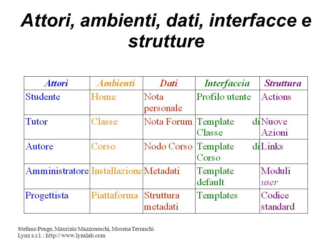 Stefano Penge, Maurizio Mazzoneschi, Morena Terraschi Lynx s.r.l. : http:// www.lynxlab.com Attori, ambienti, dati, interfacce e strutture