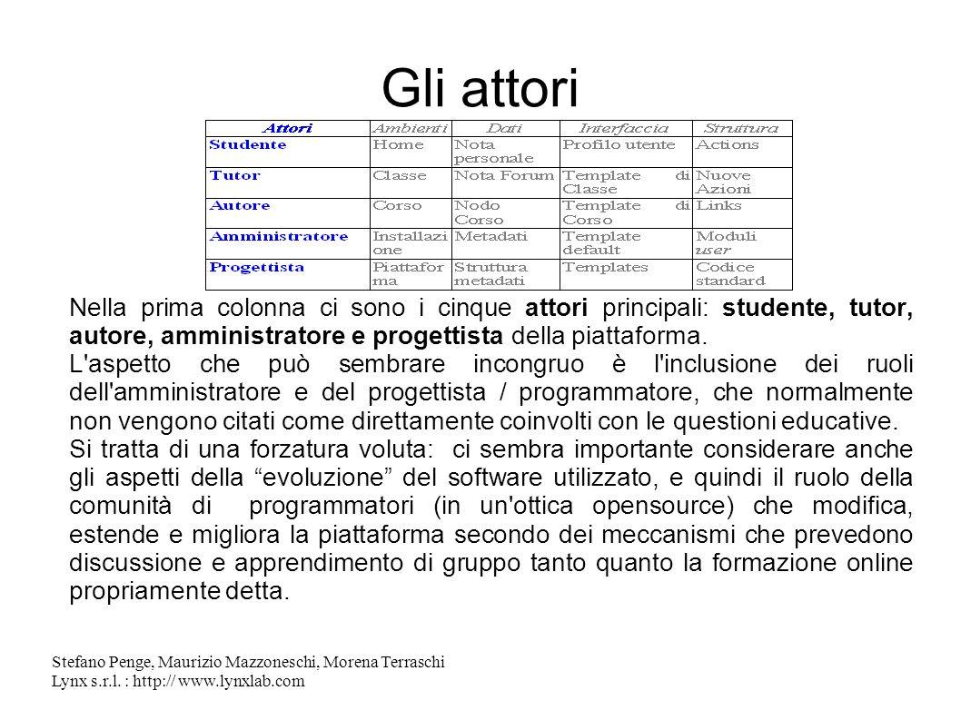 Stefano Penge, Maurizio Mazzoneschi, Morena Terraschi Lynx s.r.l. : http:// www.lynxlab.com Gli attori Nella prima colonna ci sono i cinque attori pri