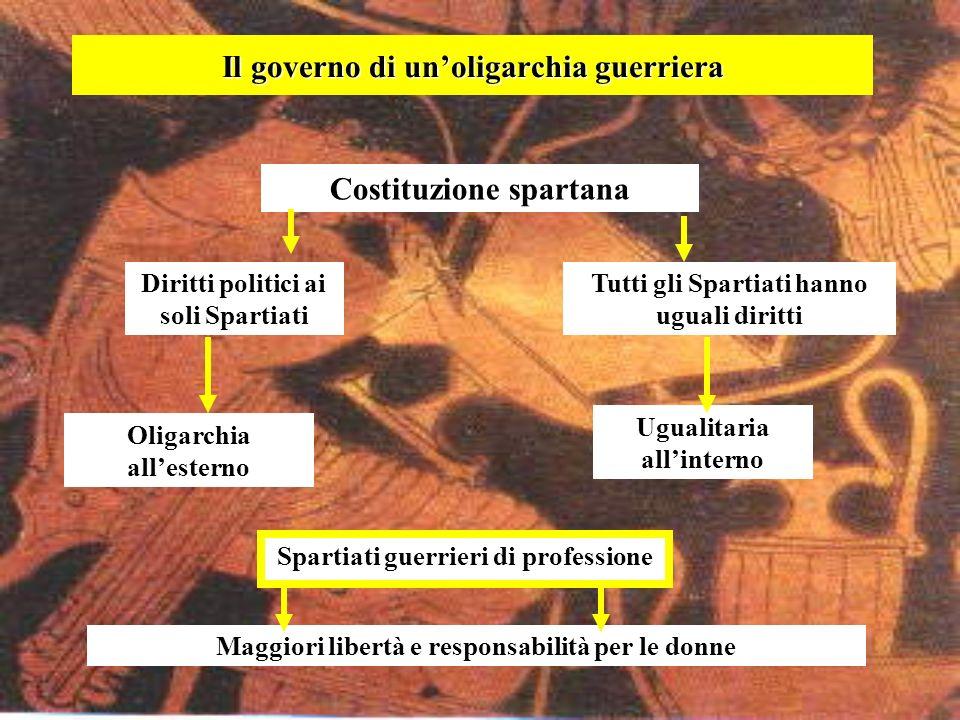 Il governo di unoligarchia guerriera Costituzione spartana Oligarchia allesterno Diritti politici ai soli Spartiati Tutti gli Spartiati hanno uguali d