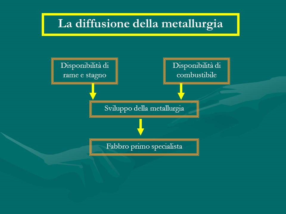 La diffusione della metallurgia Disponibilità di rame e stagno Disponibilità di combustibile Sviluppo della metallurgia Fabbro primo specialista