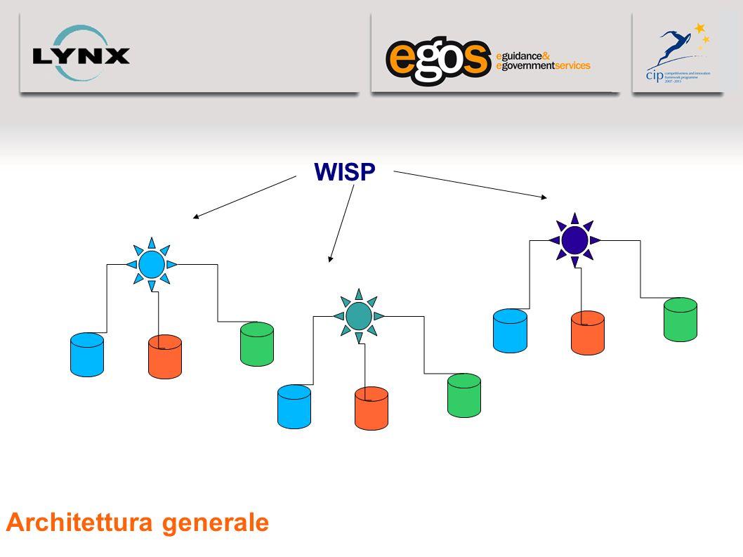 Architettura generale WISP