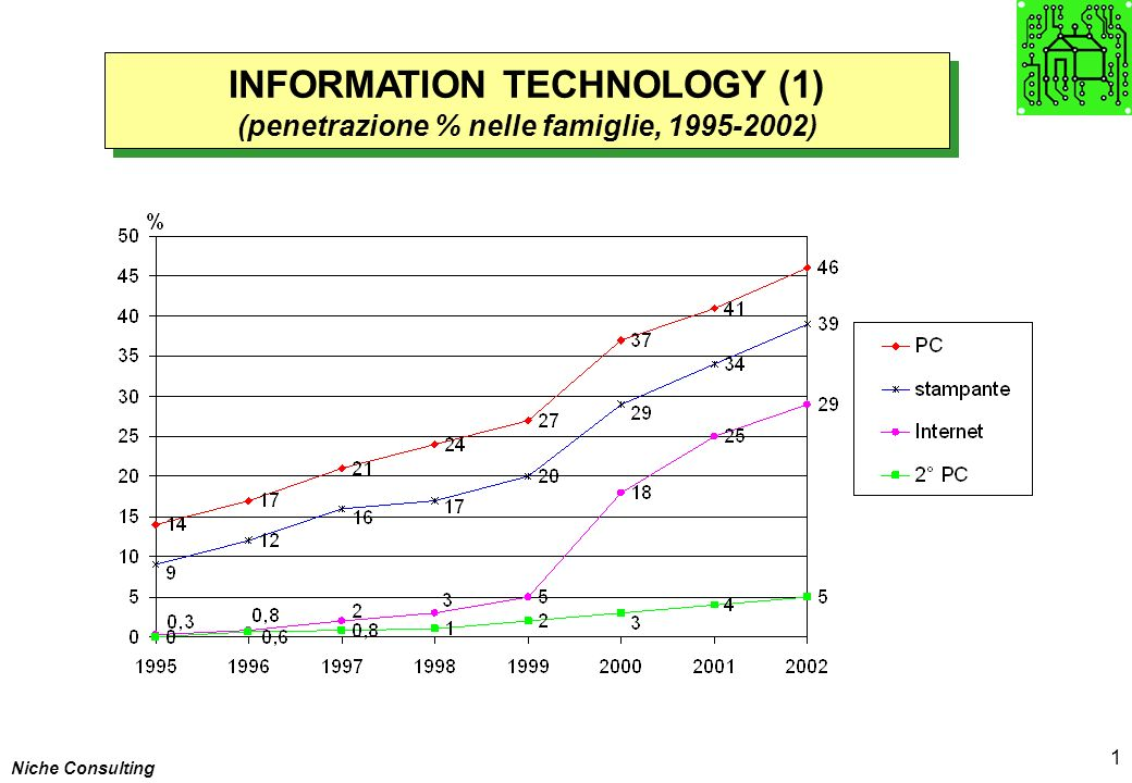 Niche Consulting 1 INFORMATION TECHNOLOGY (1) (penetrazione % nelle famiglie, 1995-2002) INFORMATION TECHNOLOGY (1) (penetrazione % nelle famiglie, 1995-2002)