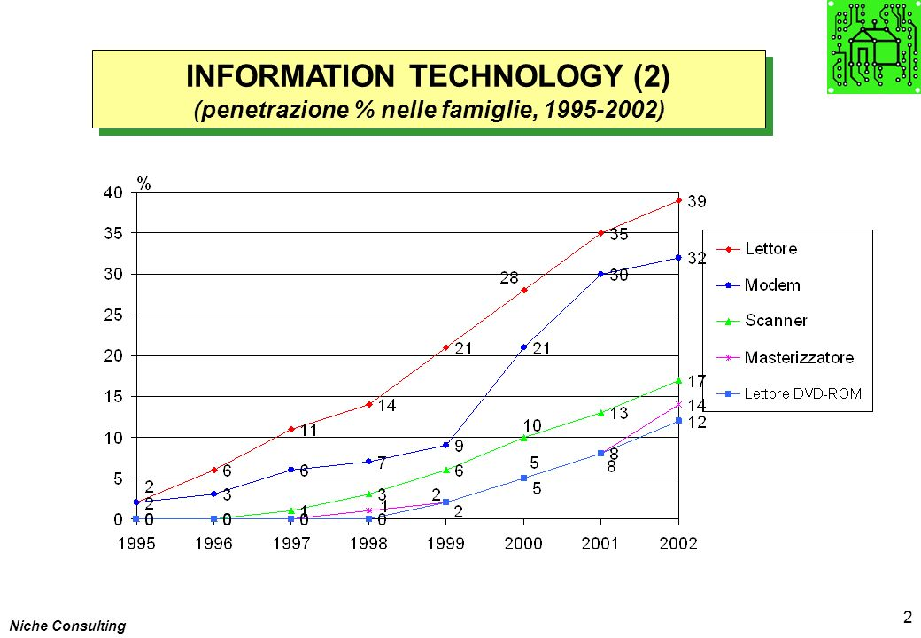 Niche Consulting 2 INFORMATION TECHNOLOGY (2) (penetrazione % nelle famiglie, 1995-2002) INFORMATION TECHNOLOGY (2) (penetrazione % nelle famiglie, 1995-2002)