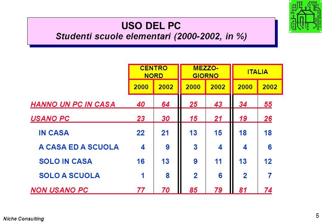 Niche Consulting 5 USO DEL PC Studenti scuole elementari (2000-2002, in %) USO DEL PC Studenti scuole elementari (2000-2002, in %) HANNO UN PC IN CASA