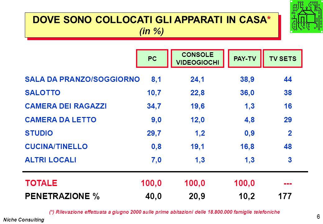Niche Consulting 6 DOVE SONO COLLOCATI GLI APPARATI IN CASA* (in %) DOVE SONO COLLOCATI GLI APPARATI IN CASA* (in %) PC SALA DA PRANZO/SOGGIORNO8,124,