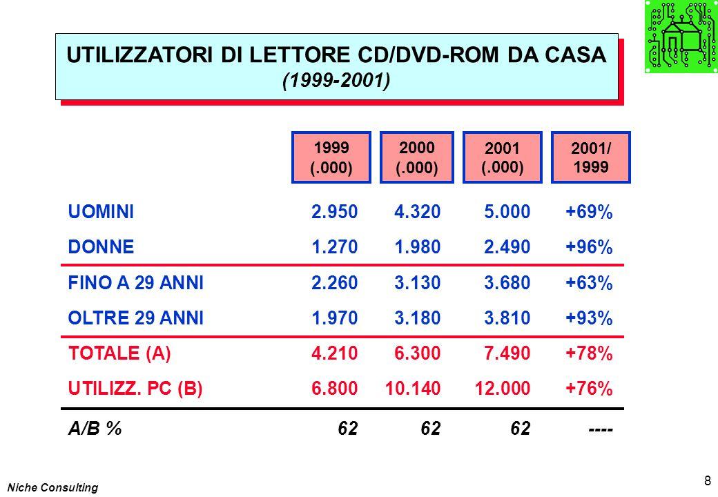 Niche Consulting 8 UTILIZZATORI DI LETTORE CD/DVD-ROM DA CASA (1999-2001) UTILIZZATORI DI LETTORE CD/DVD-ROM DA CASA (1999-2001) UOMINI2.9504.3205.000+69% DONNE1.2701.9802.490+96% FINO A 29 ANNI2.2603.1303.680+63% OLTRE 29 ANNI1.9703.1803.810+93% TOTALE (A)4.2106.3007.490+78% UTILIZZ.