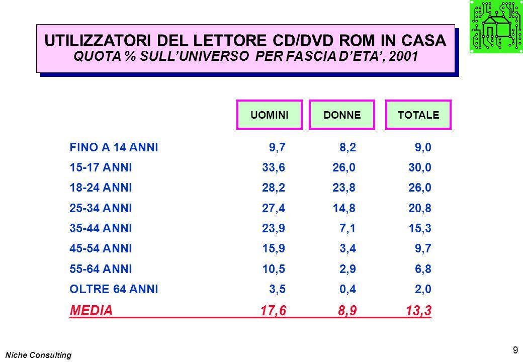 Niche Consulting 9 UTILIZZATORI DEL LETTORE CD/DVD ROM IN CASA QUOTA % SULLUNIVERSO PER FASCIA DETA, 2001 UTILIZZATORI DEL LETTORE CD/DVD ROM IN CASA QUOTA % SULLUNIVERSO PER FASCIA DETA, 2001 UOMINIDONNE FINO A 14 ANNI9,78,29,0 15-17 ANNI33,626,030,0 18-24 ANNI28,223,826,0 25-34 ANNI27,414,820,8 35-44 ANNI23,97,115,3 45-54 ANNI15,93,49,7 55-64 ANNI10,52,96,8 OLTRE 64 ANNI3,50,42,0 MEDIA17,68,913,3 TOTALE