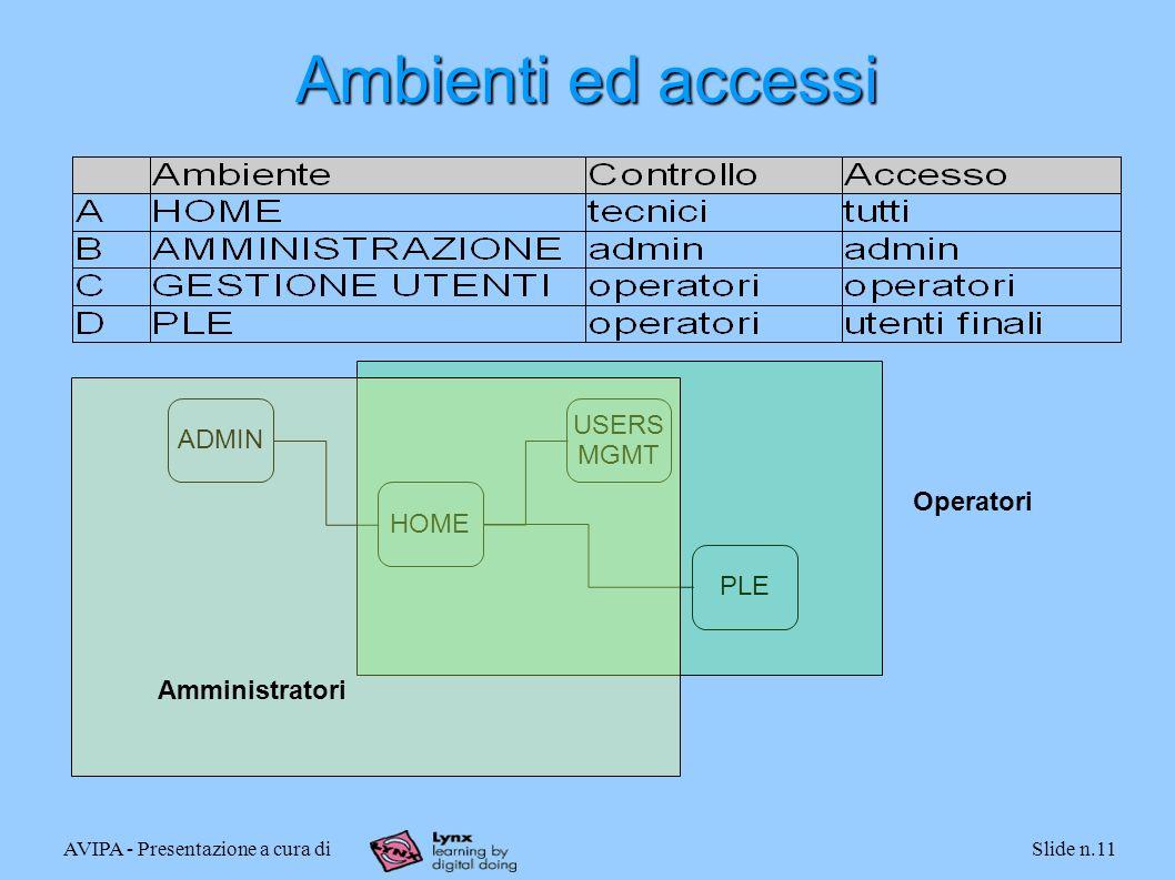 AVIPA - Presentazione a cura diSlide n.11 Ambienti ed accessi HOME USERS MGMT ADMIN PLE Operatori Amministratori